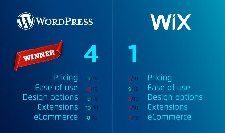 WordPress-vs-Wix-in-2021-results
